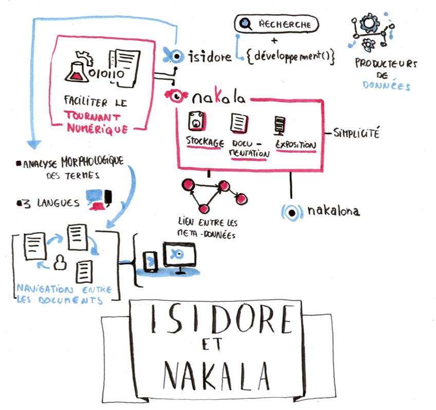 05_isidore_nakala (nakala.png)